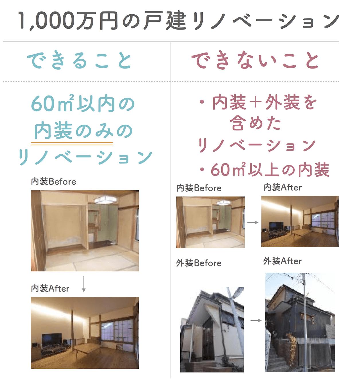 リノベーション1000万円 (1)