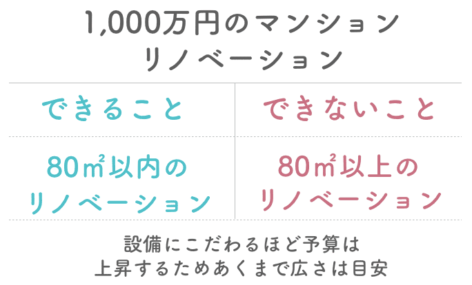 1000万円のマンションリノベーションでできることできないこと