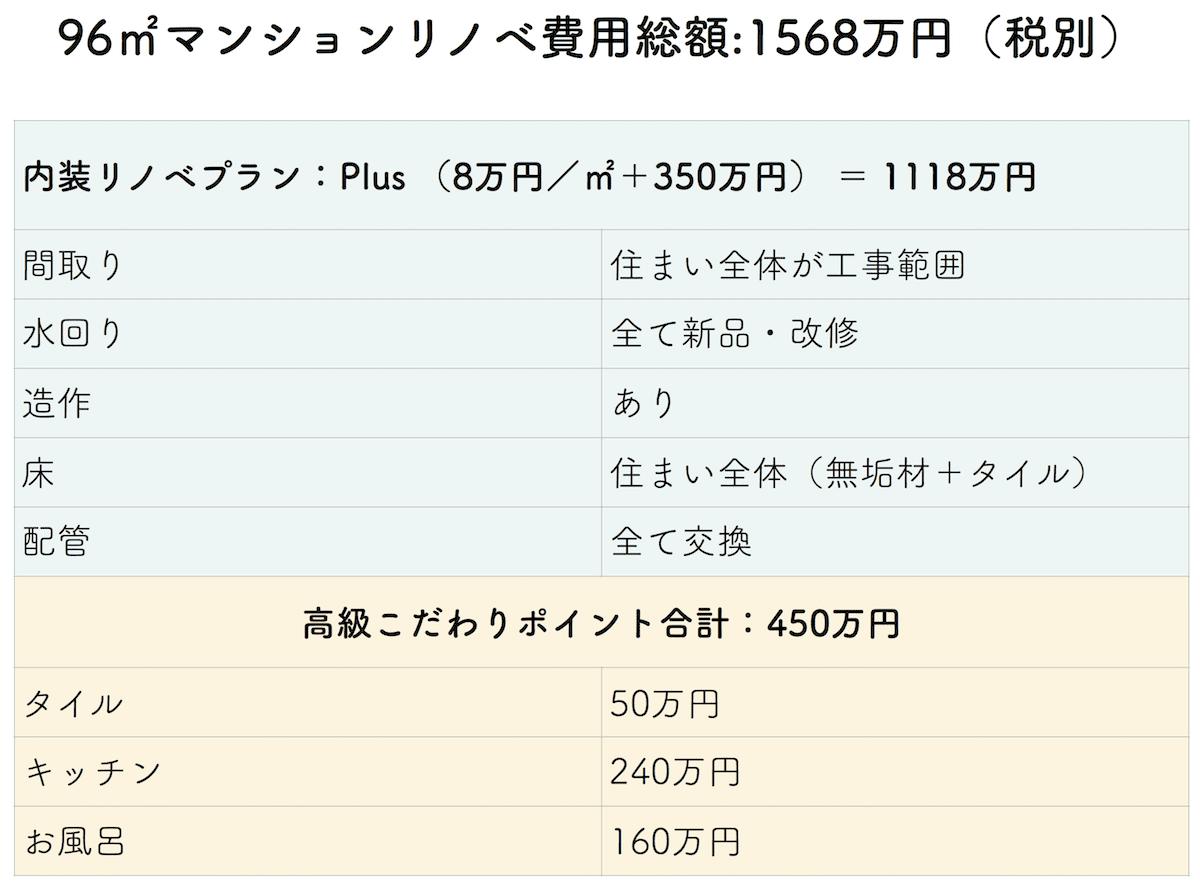 リノベーション1500万円事例の費用内訳