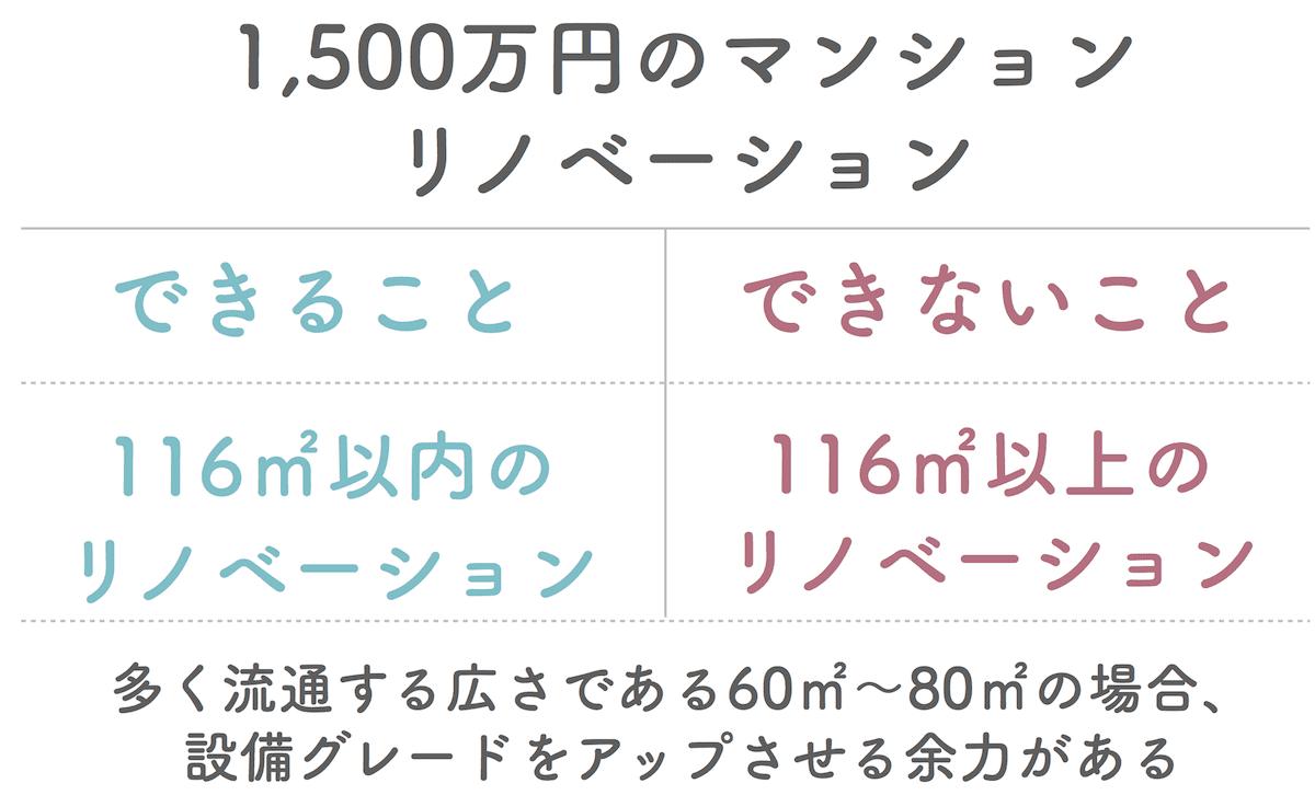 リノベーション1500万円マンションでできること