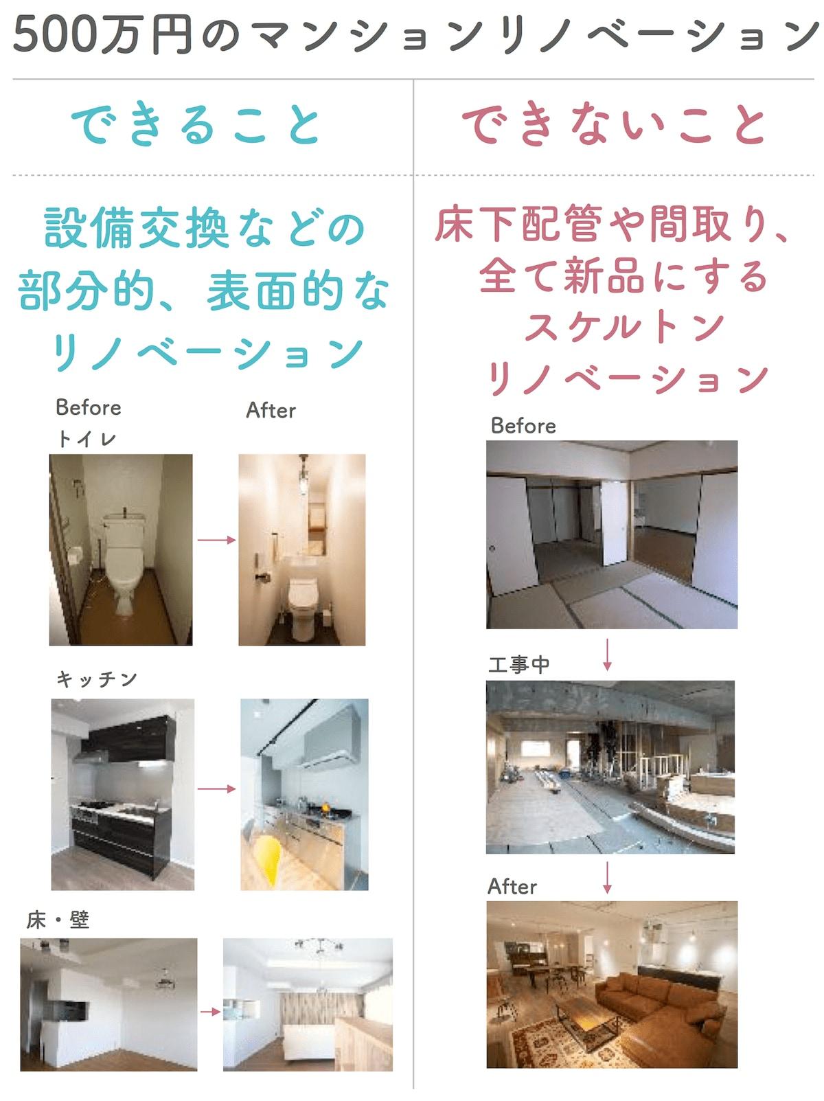 マンションリノベーション500万円