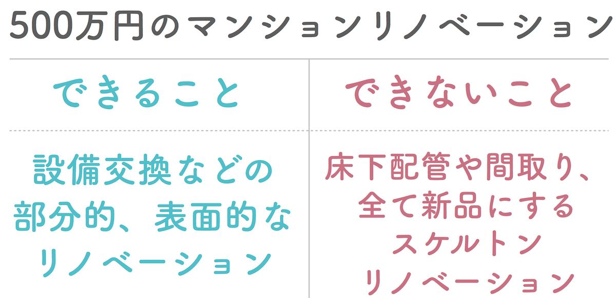 リノベーション500万円