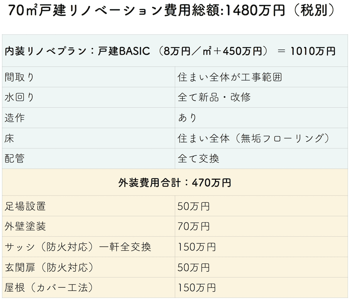 リノベーション1500万円の内訳