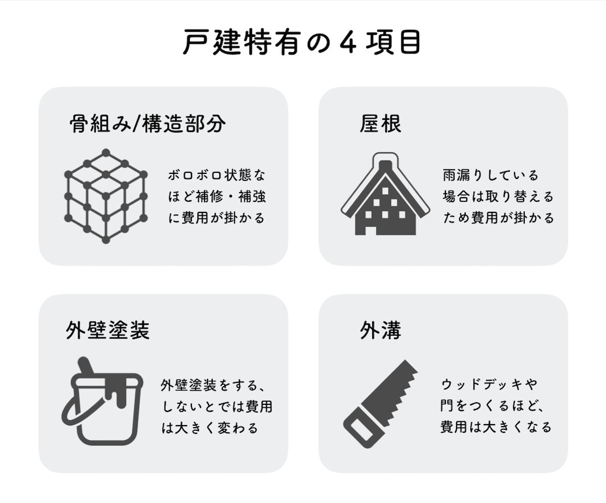 戸建リノベーション費用に影響を与える項目