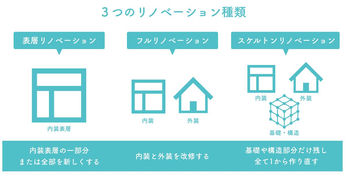 戸建リノベーションの3種類
