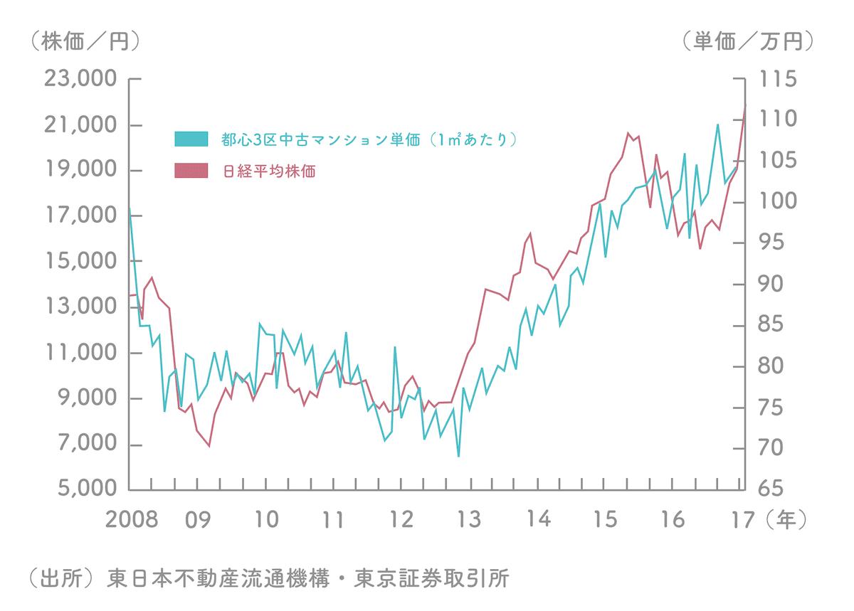 日経平均株価と中古マンション相場