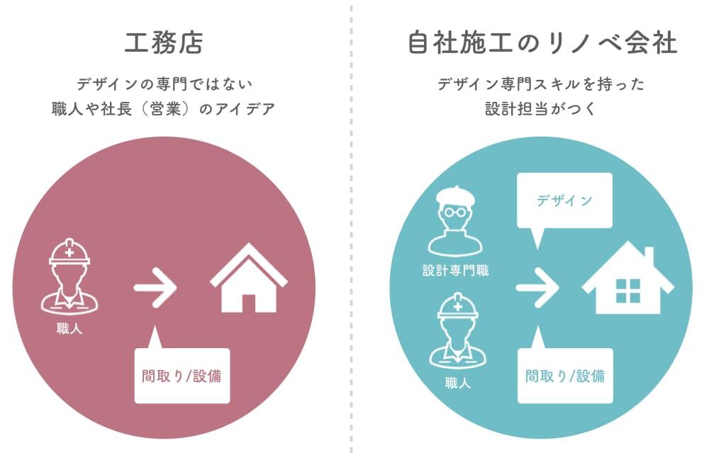 工務店とリノベーション会社の違いはデザインのこだわり
