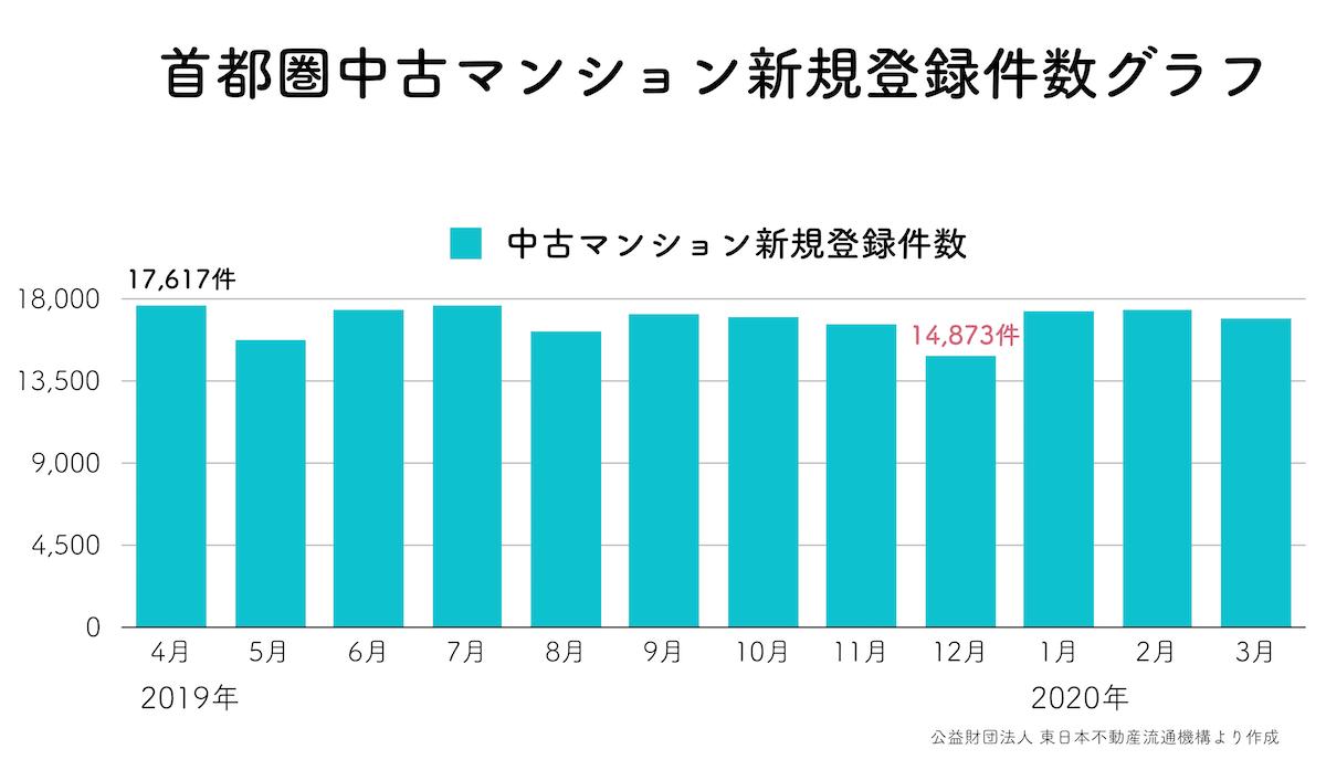 中古マンション新規登録件数グラフ