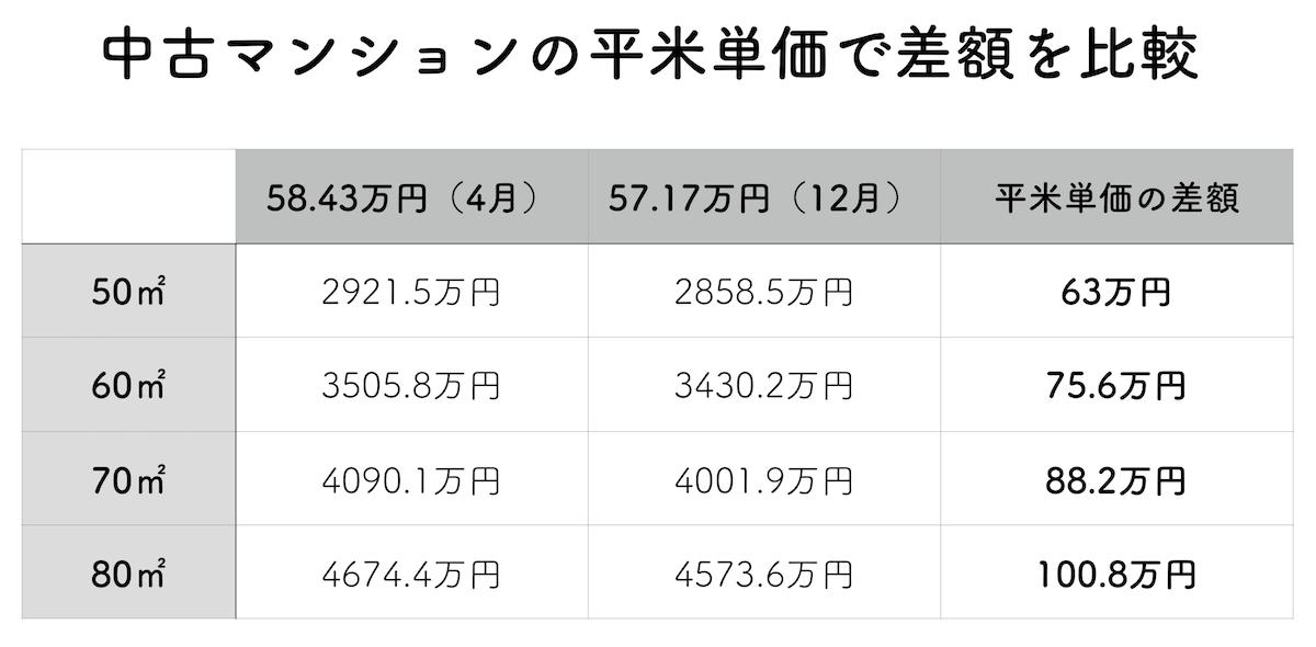 中古マンション平米単価の価格差表