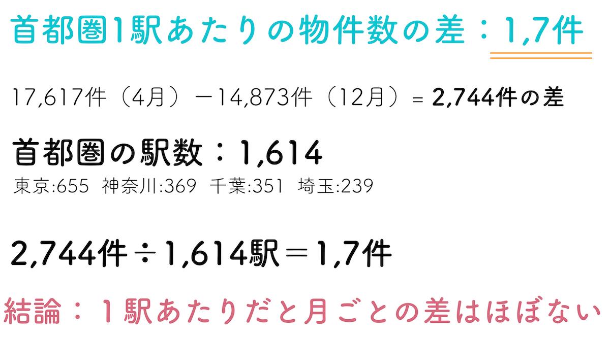 首都圏1駅あたりの物件増加数の計算表