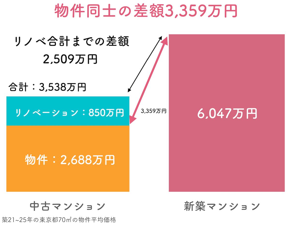 新築との差額3000万円以上