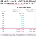 中古マンションの不動産取得税の目安金額表