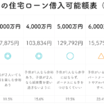 年収800万円の住宅ローン借入可能額表