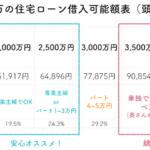 年収400万円の住宅ローン金額表