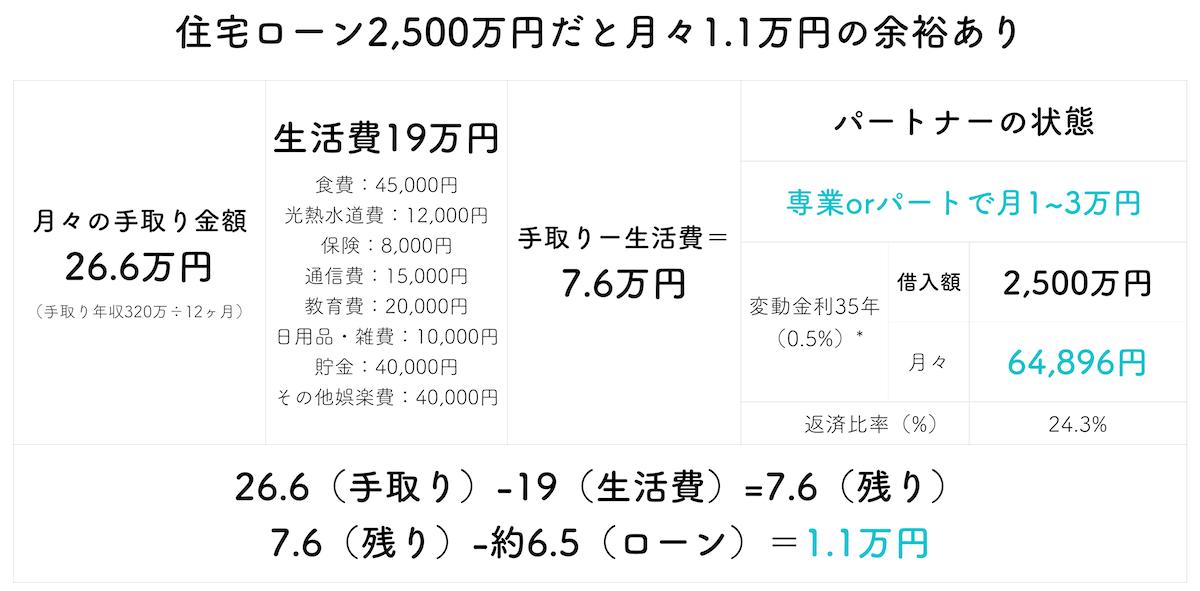 年収400万円で2,500万円住宅ローン
