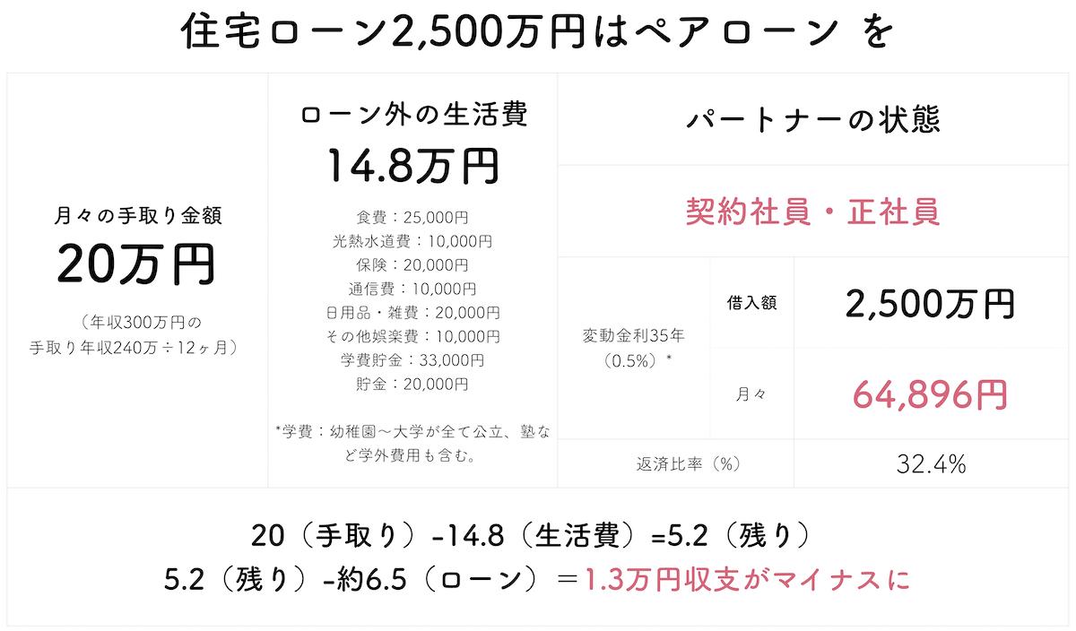 年収300万で2500万円の住宅ローン