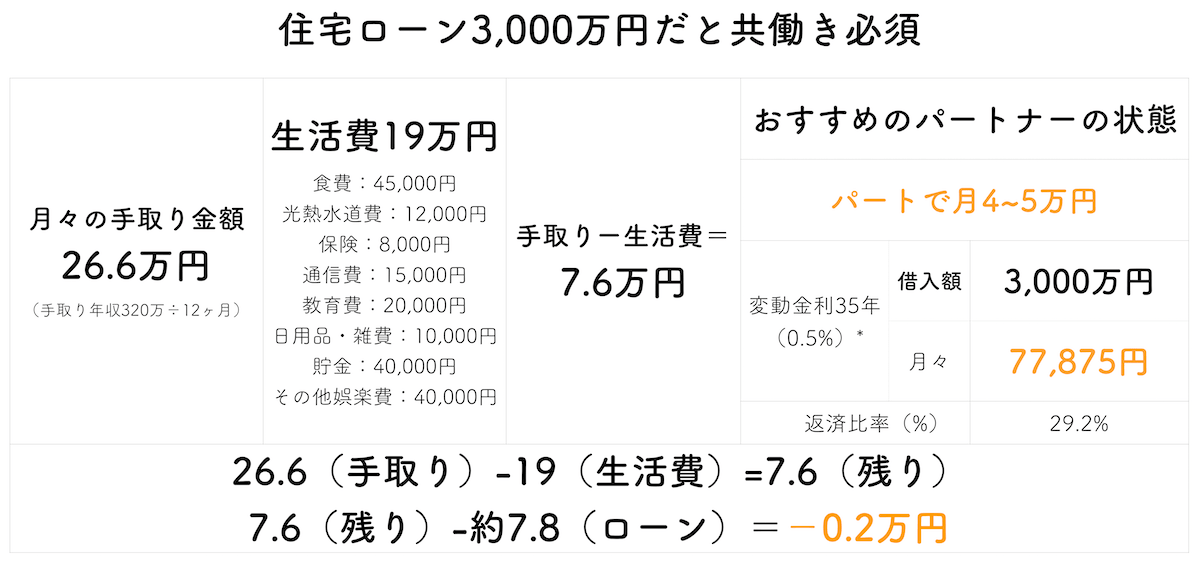 年収400万円で3,000万円住宅ローン