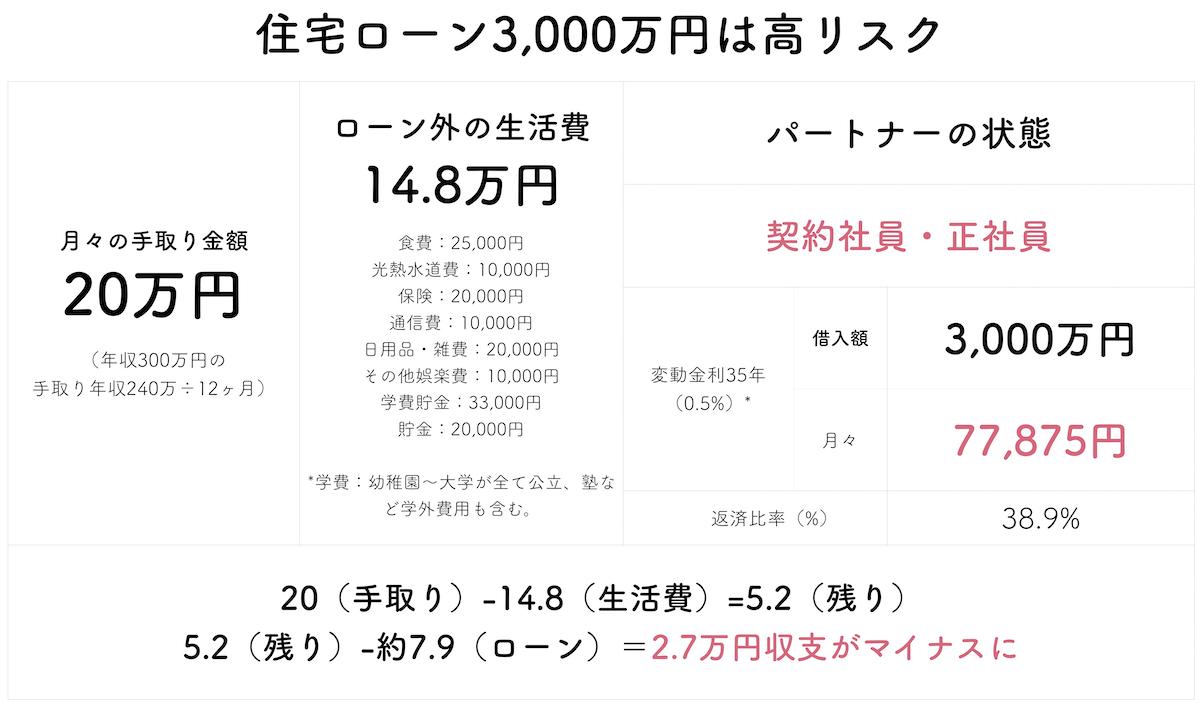 年収300万で3000万円の住宅ローン