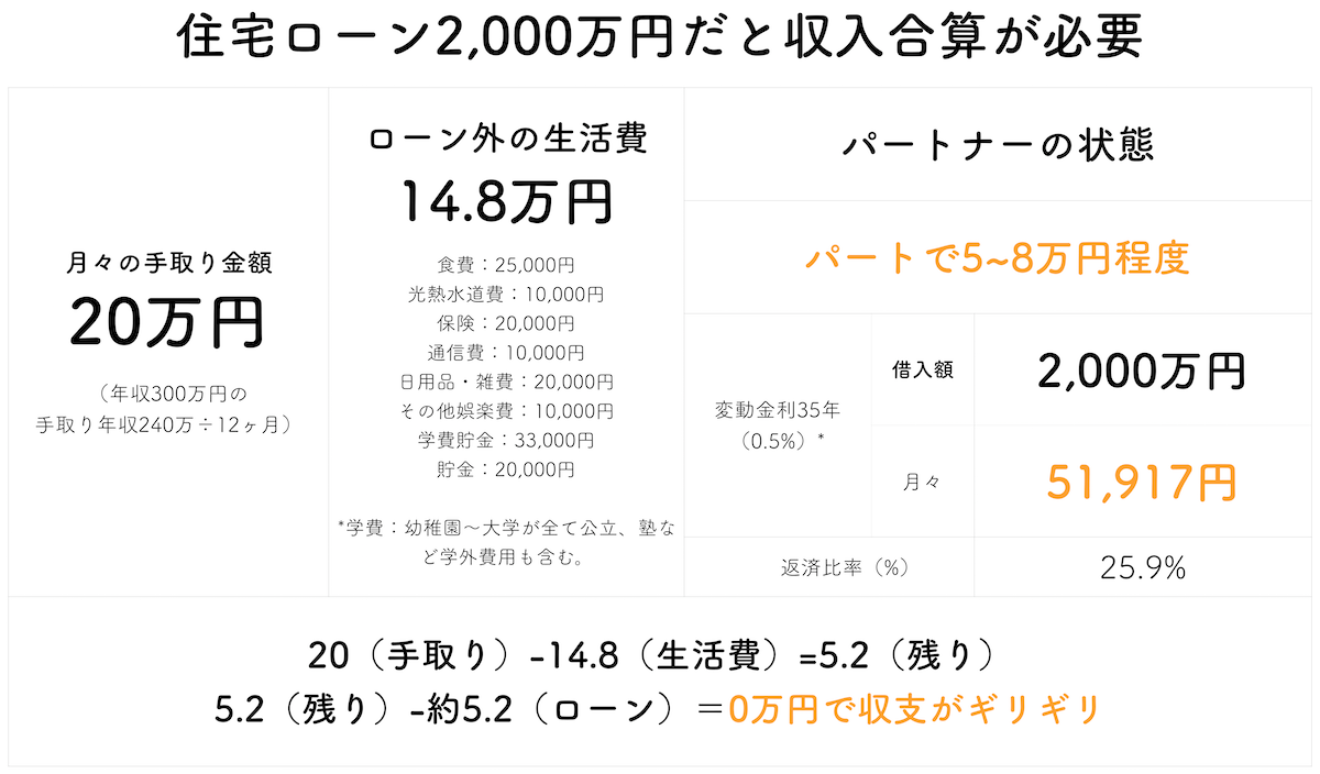 年収300万で2000万円の住宅ローン