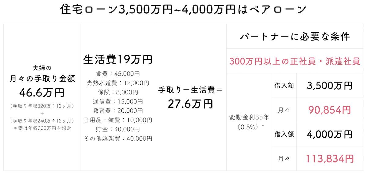 年収400万円で4,000万円住宅ローン