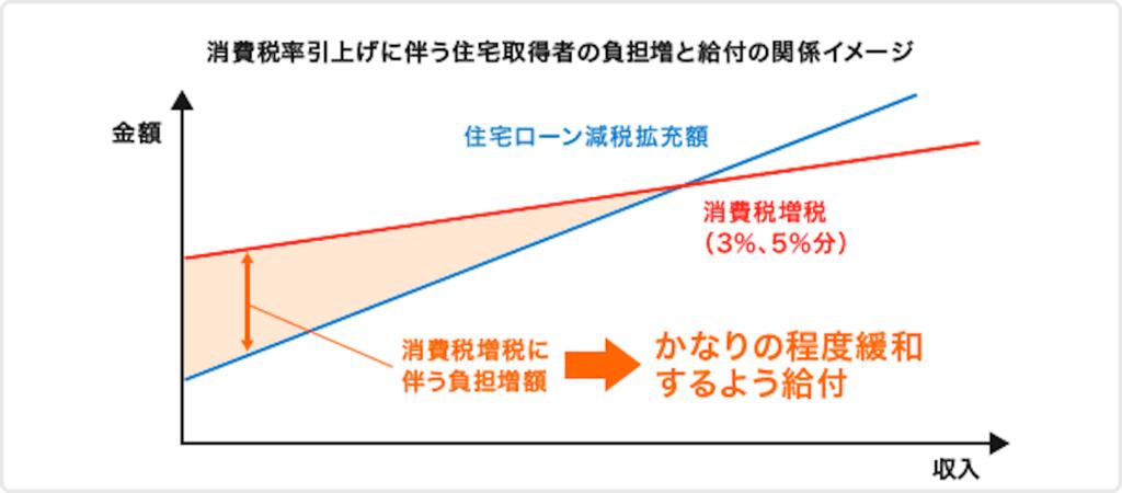 消費税率引き上げに伴う住宅取得者の負担増と給付の関係イメージ