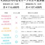 4000万円の住宅ローンの支払額目安表