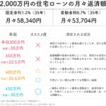 住宅ローン2000万円の年数別の返済額
