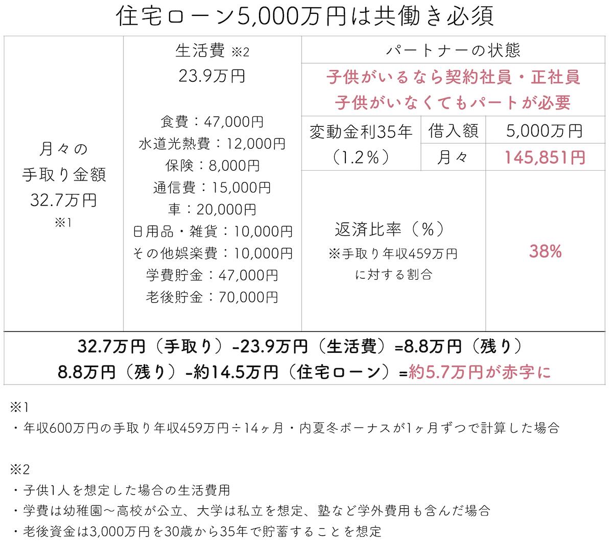 住宅ローン5000万円は共働き必須