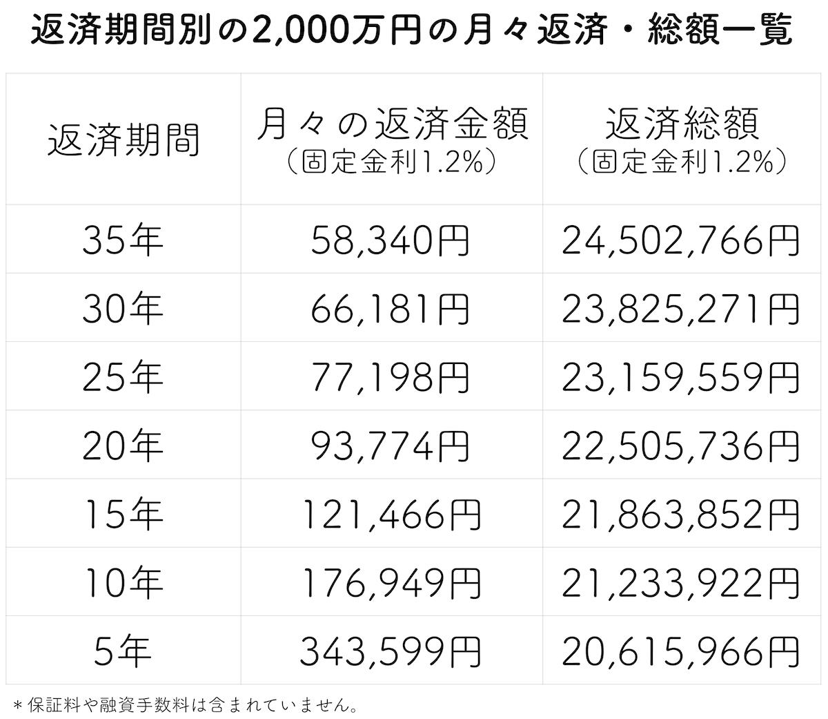 借入年数別の住宅ローン2000万円の返済金額