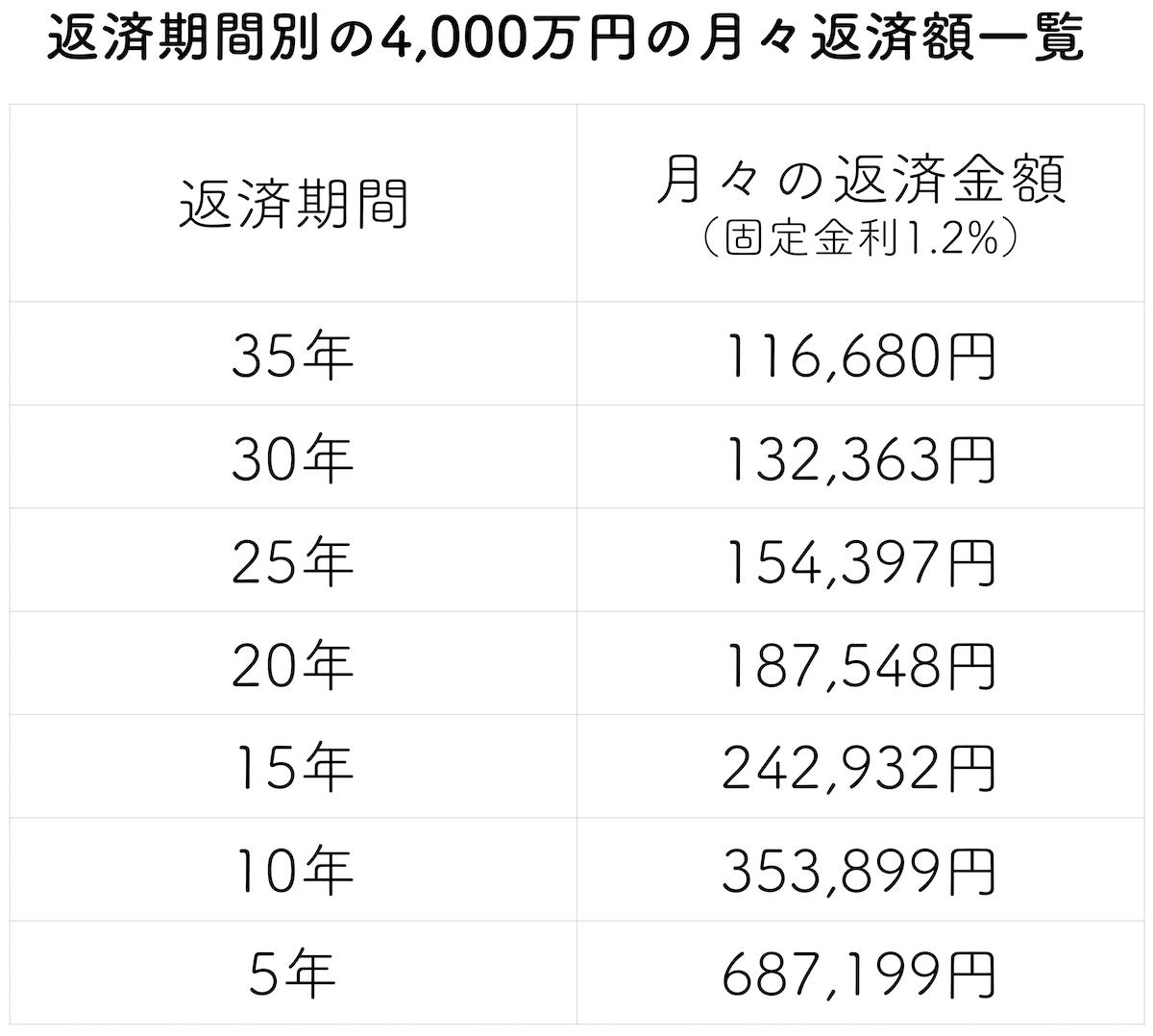 返済期間別の4000万円の住宅ローンの支払額目安表