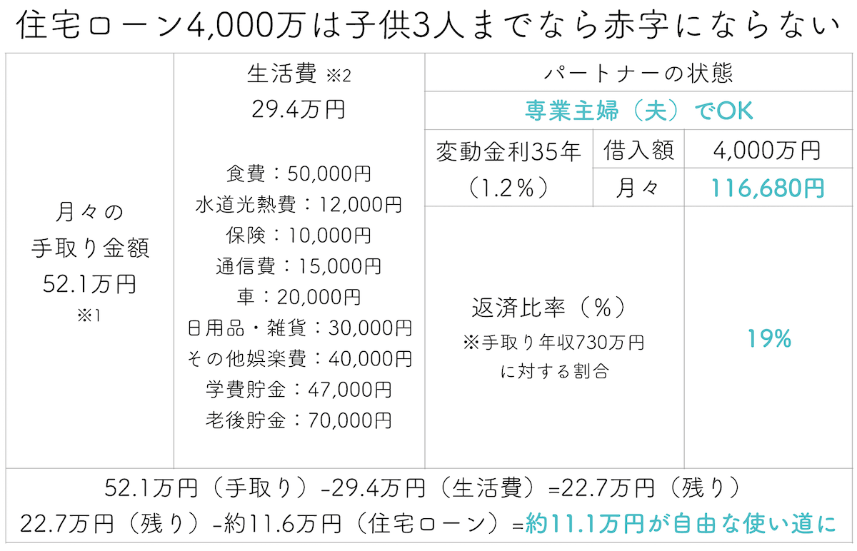 1000万円の住宅ローン4000万円は余裕