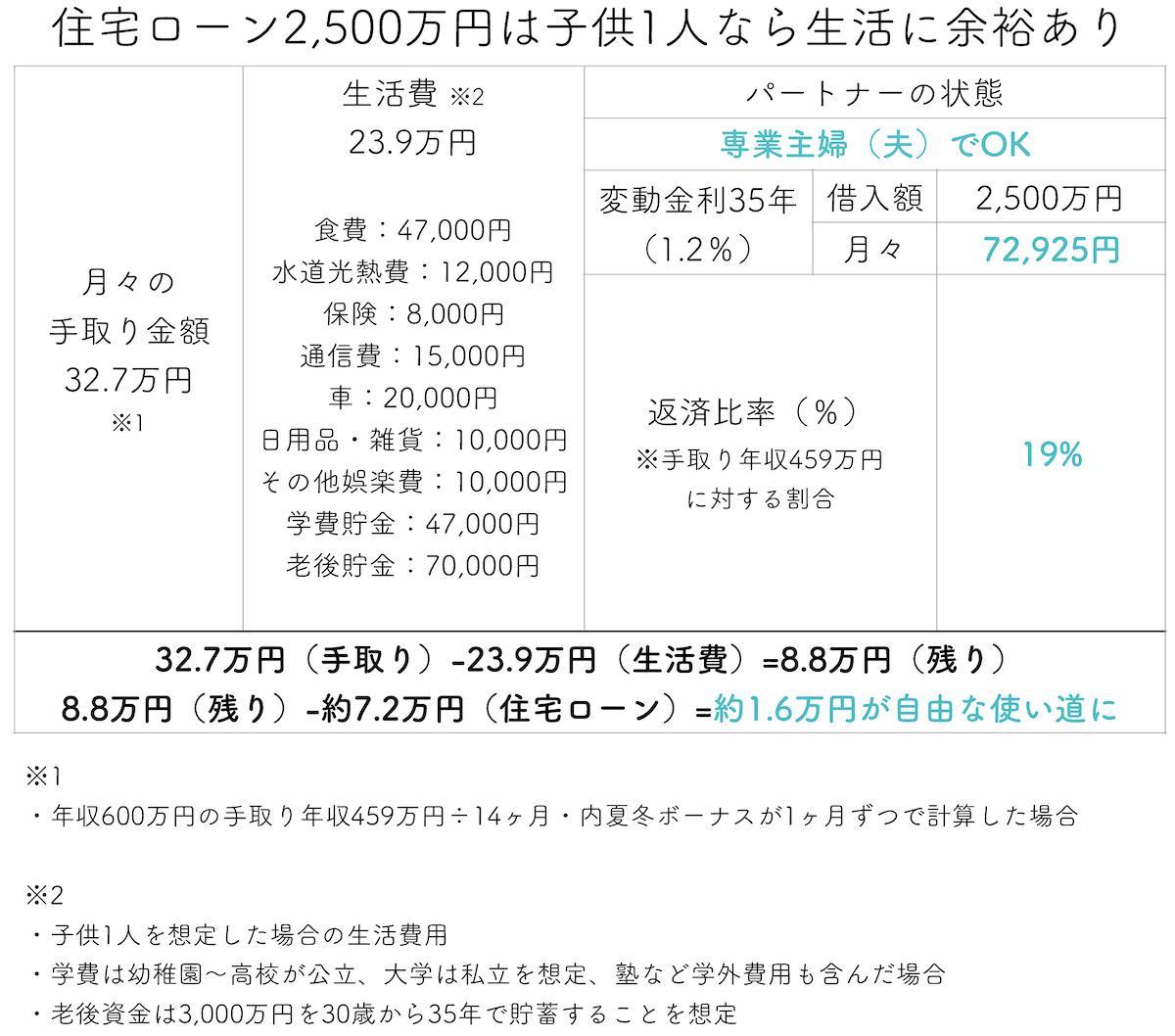 住宅ローン2500万円は子供1人なら生活に余裕あり