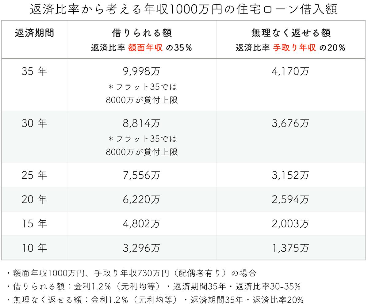 年収1000万円の住宅ローン借入額