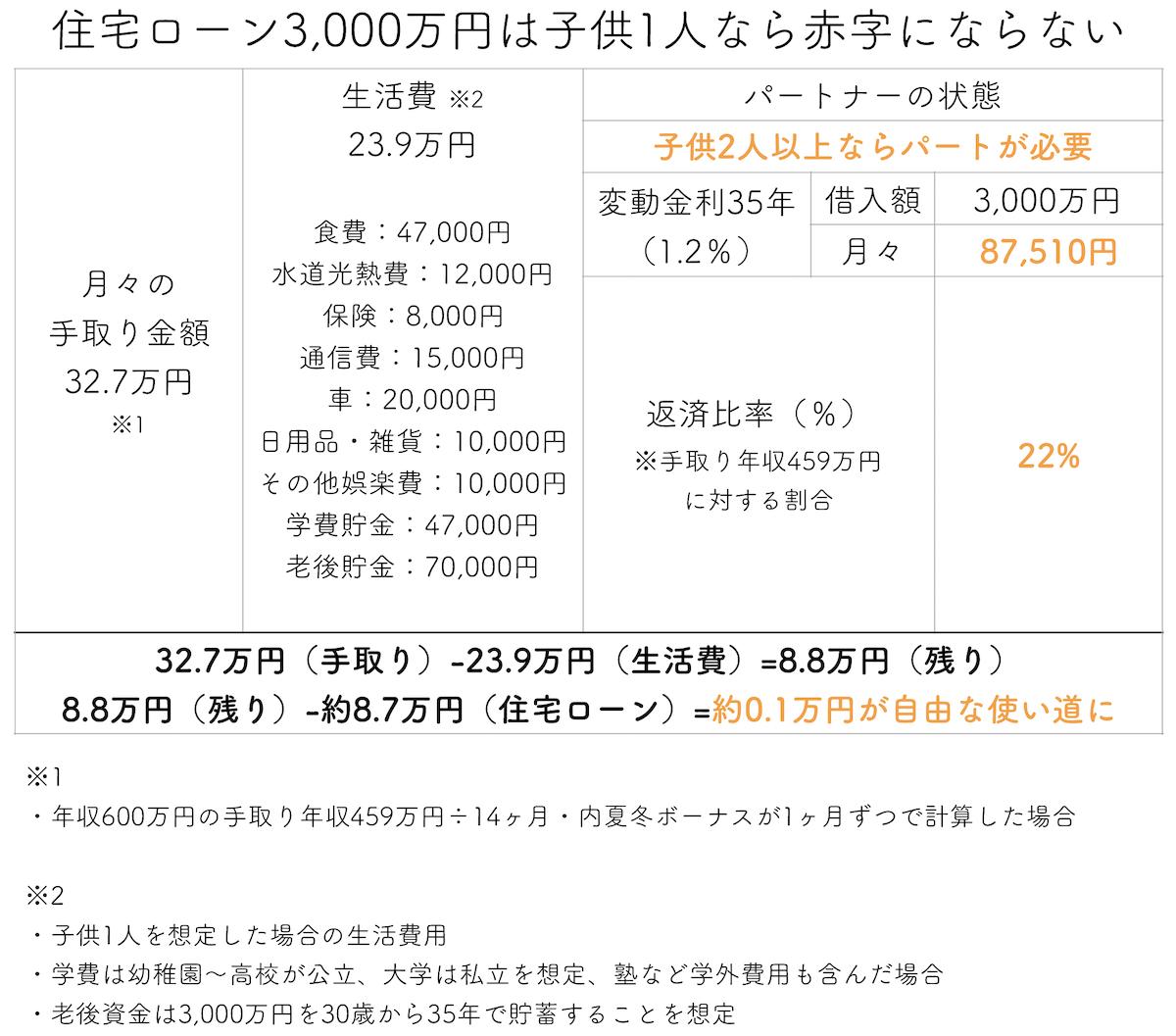 住宅ローン3000万円は子供1人なら赤字にならない