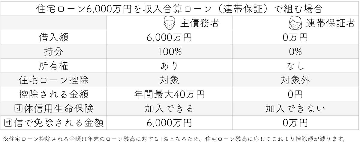 住宅ローン6000万円を収入合算