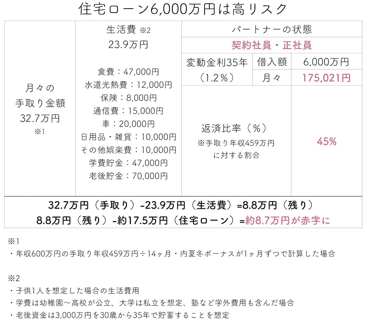 住宅ローン6000万円は高リスク