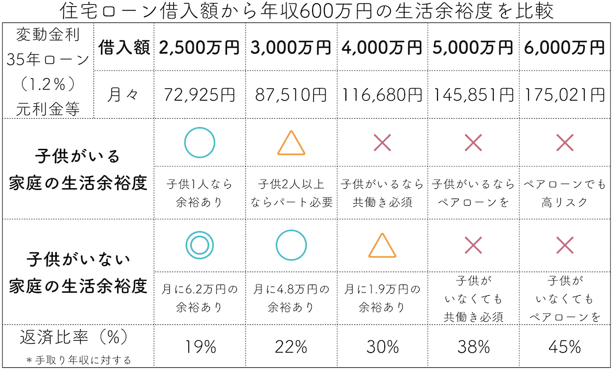 年収600万円の住宅ローン借入可能額表-min