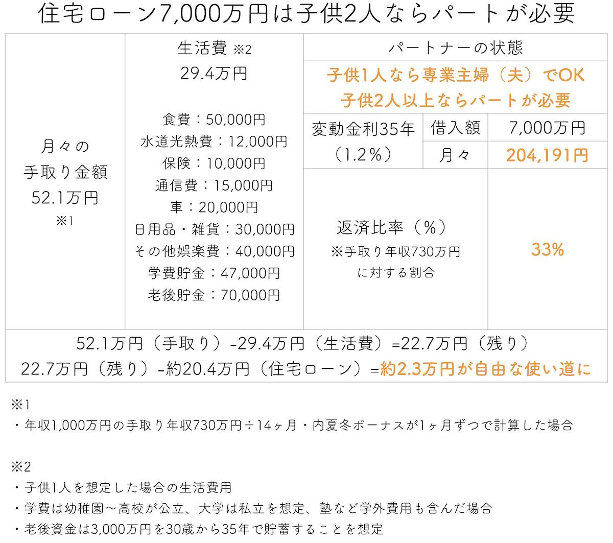 住宅ローン7000万円は子供2人ならパートが必要