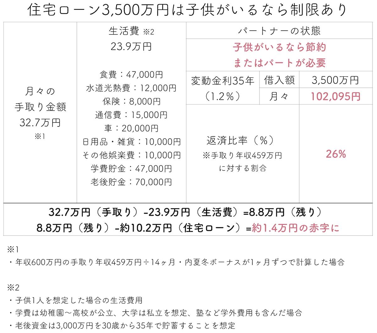 住宅ローン3500万円は子供がいるなら制限あり