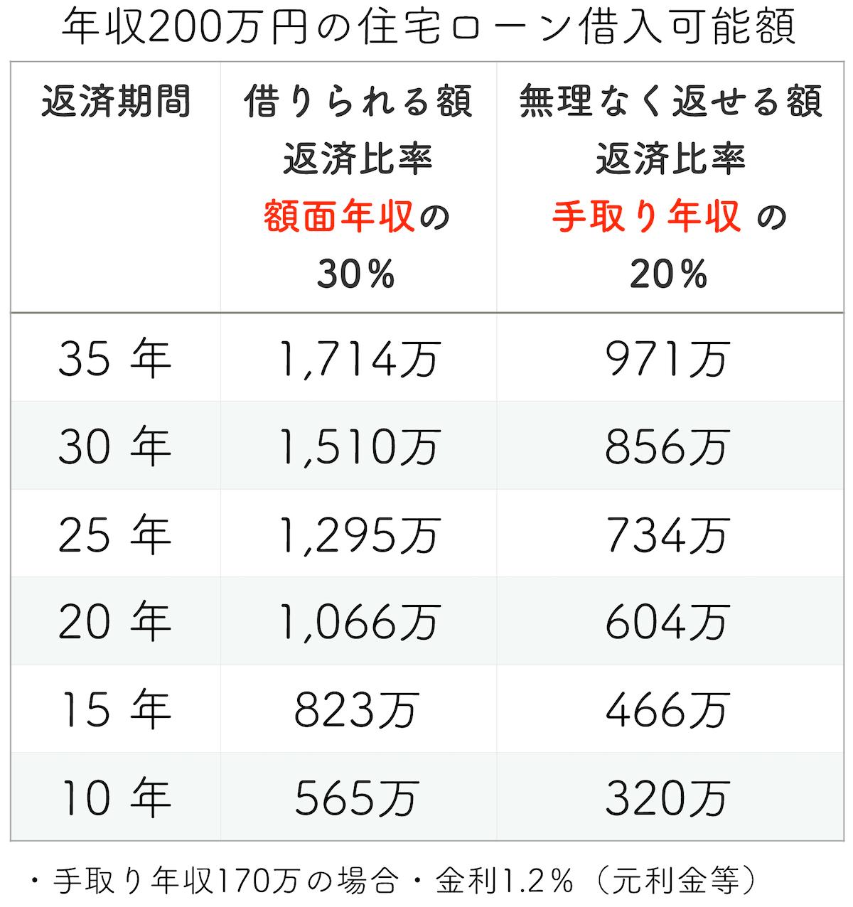 年収200万円の住宅ローン借入可能額