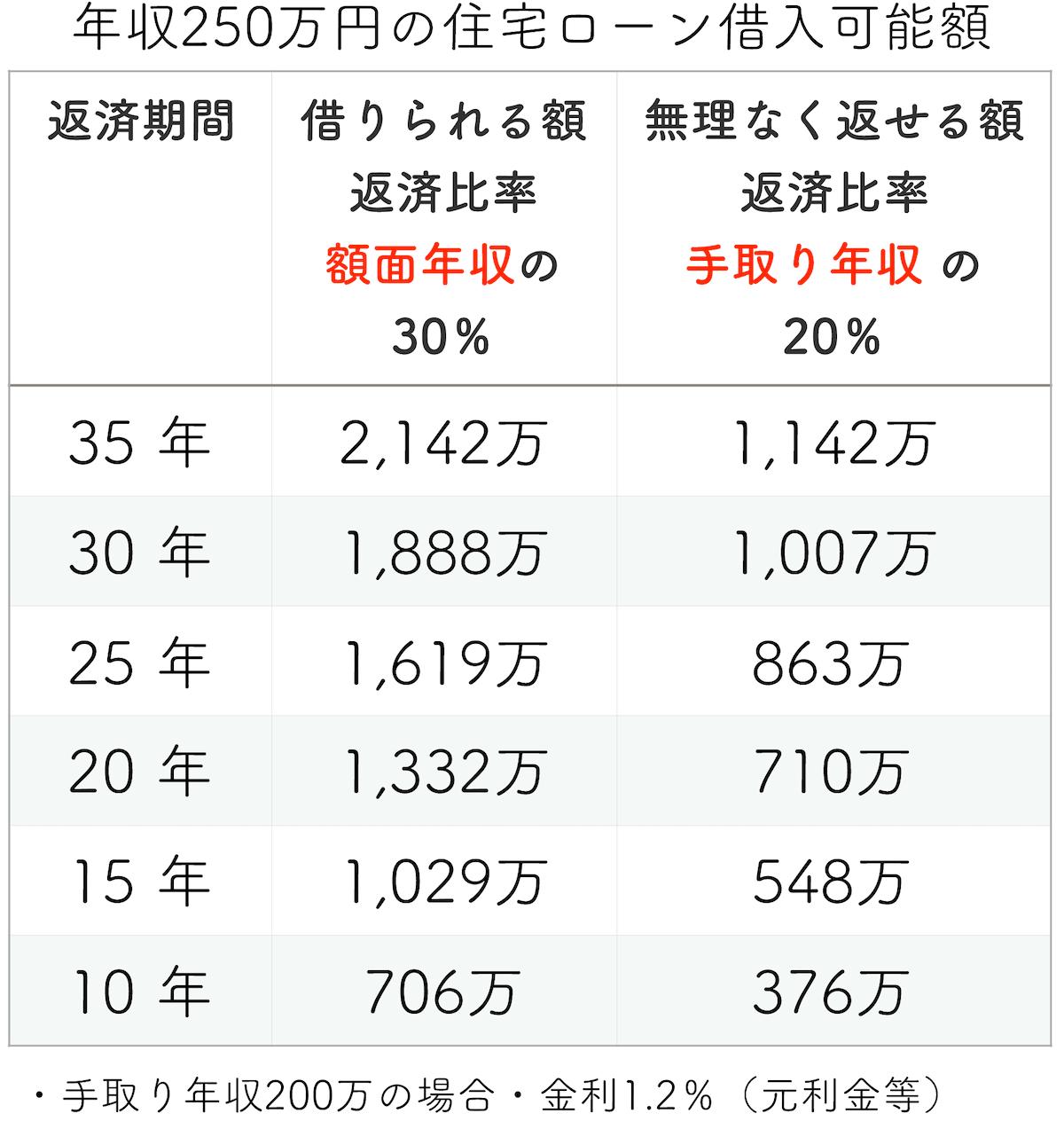 年収250万円の住宅ローン「借入限度額と安心予算」