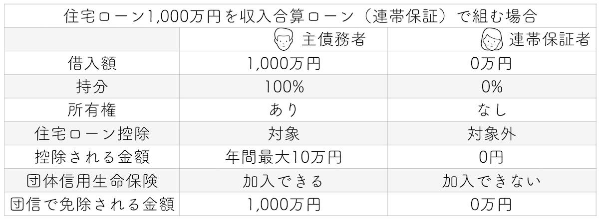 住宅ローン1000万円を収入合算する場合