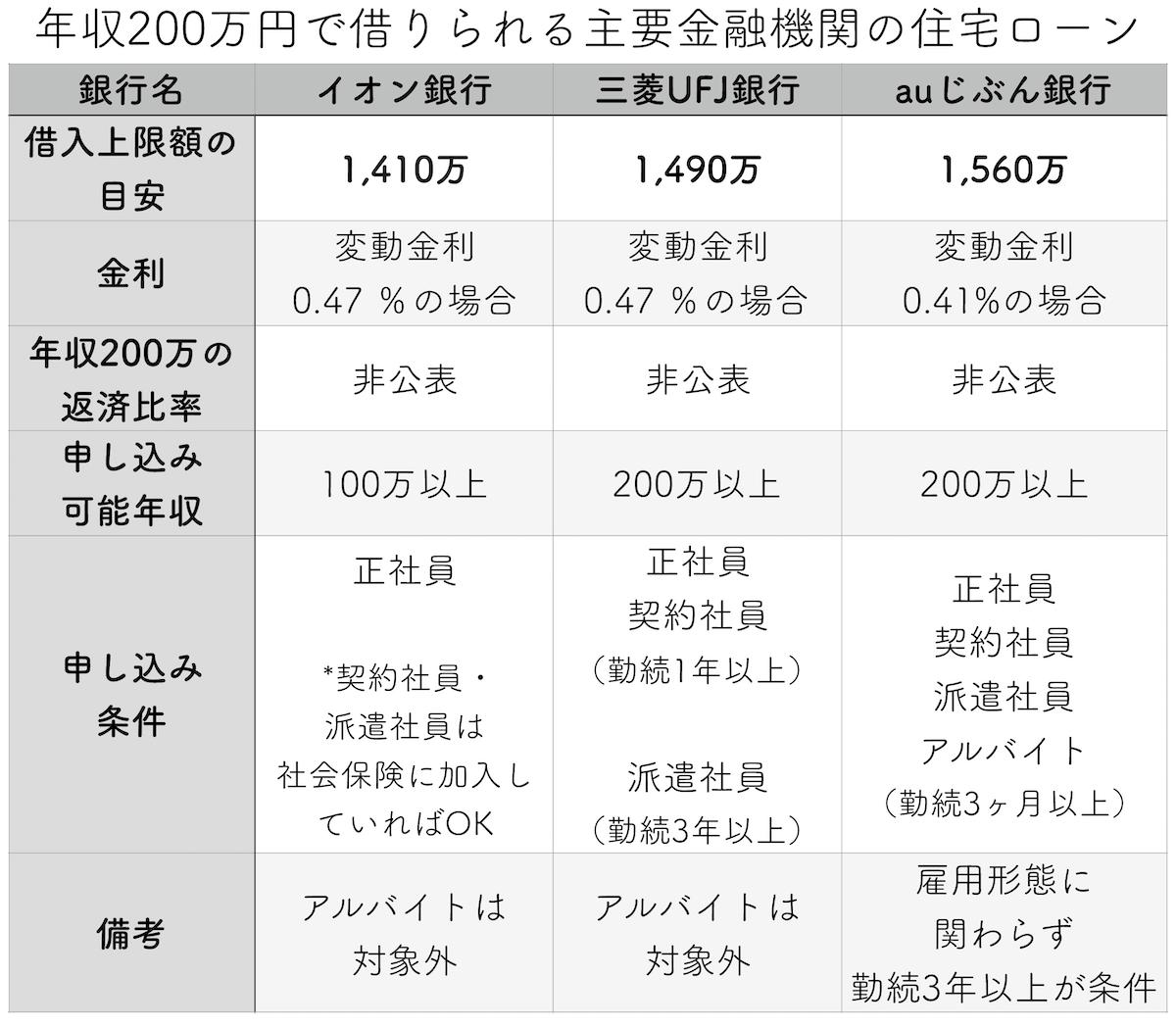年収200万円で借りられる主要金融機関の住宅ローン