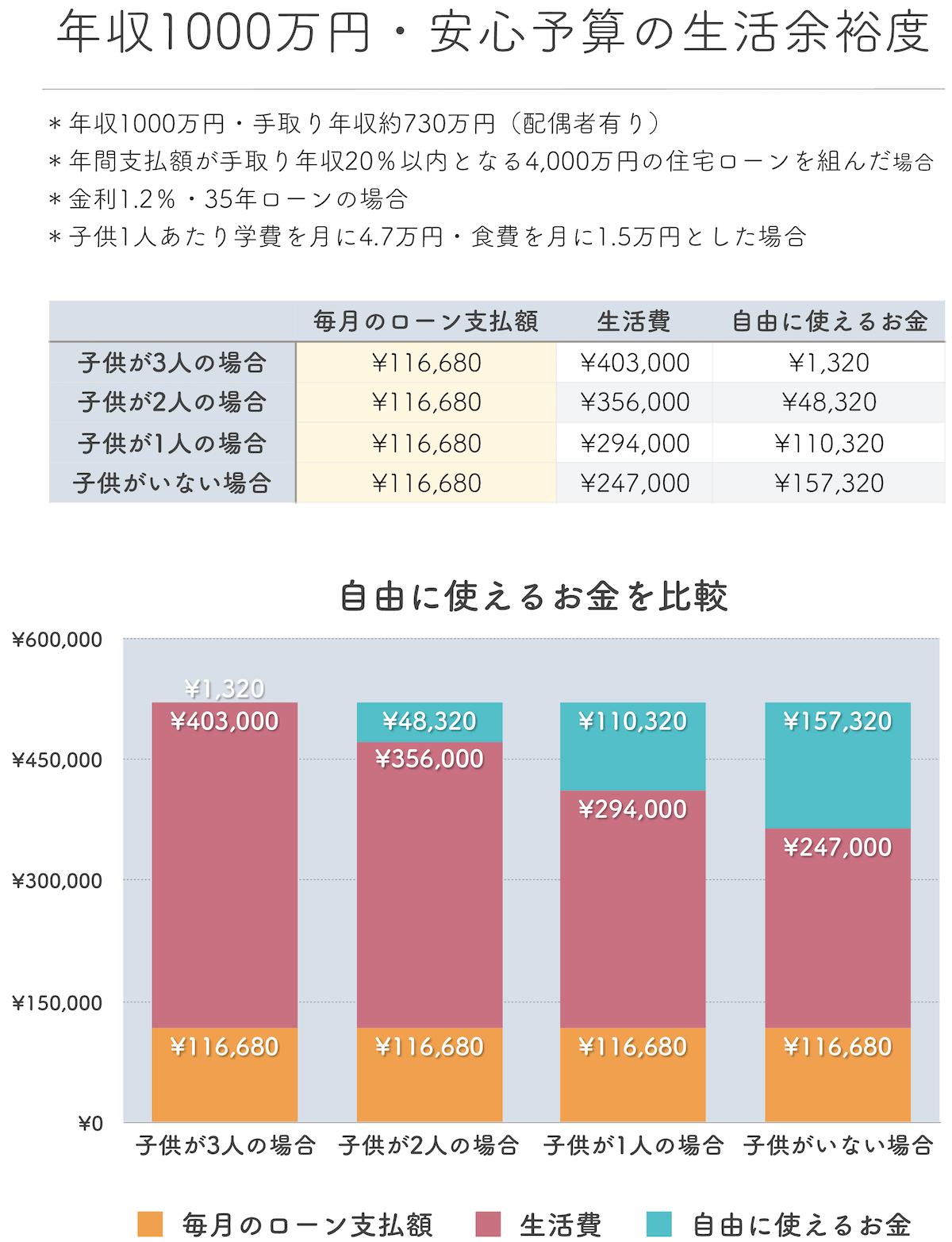 年収1000万円安心予算の生活余裕度