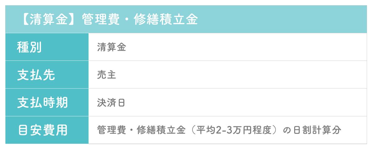 中古物件購入における諸費用の清算金