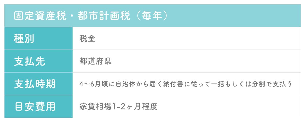 中古物件購入における固定資産税・都市計画税