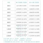 年収別の住宅ローン借入額目安表