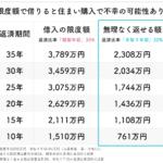 年収500万円の住宅ローン借入目安表