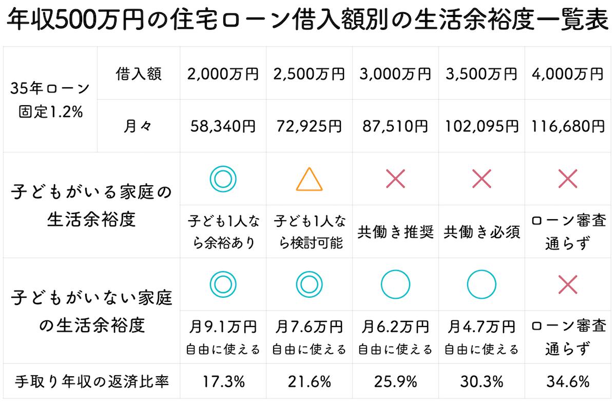 年収500万円の生活余裕度一覧表
