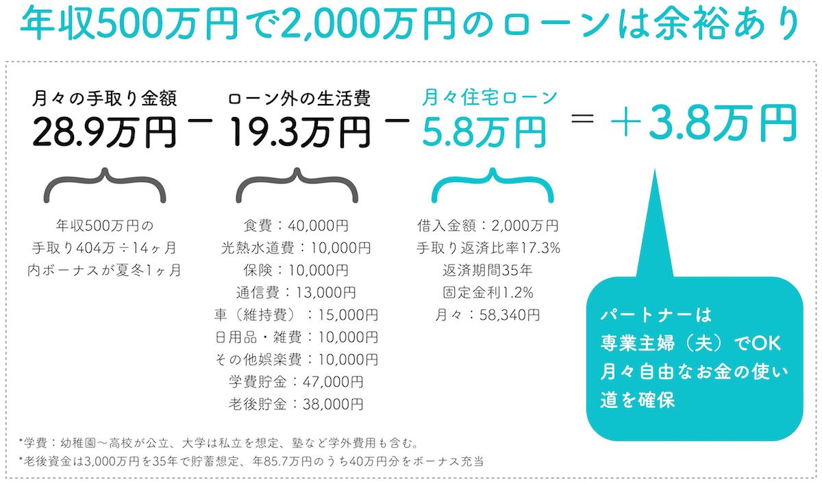 年収500万円で2,000万円の住宅ローン